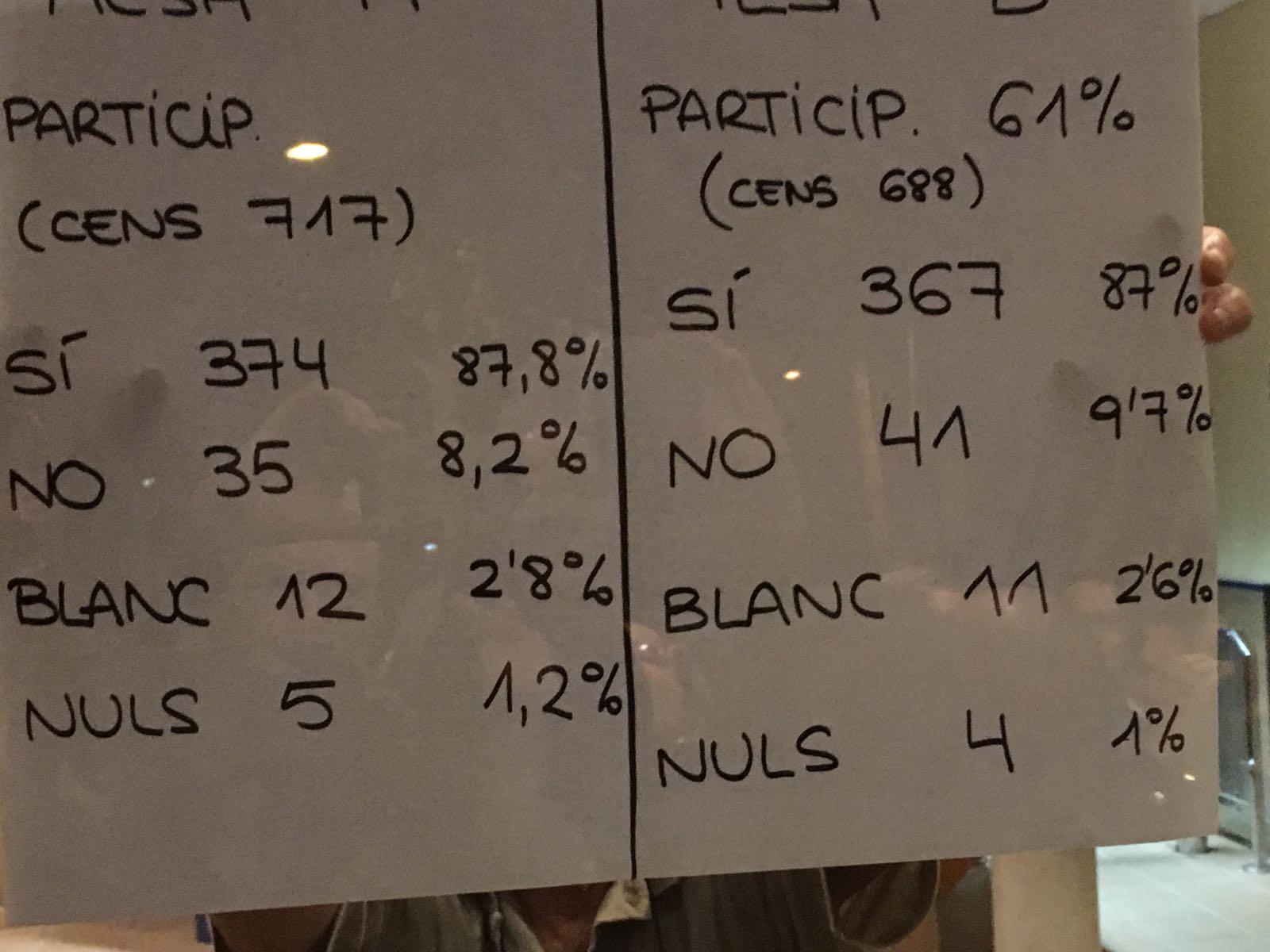 Resultats de la votació. Foto: cedida